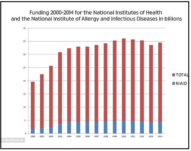NIH Chart