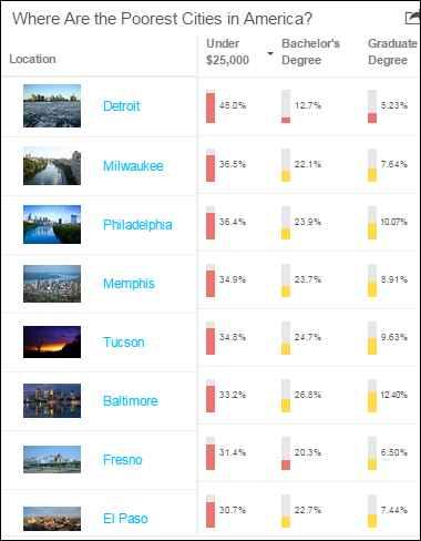 Poorest city chart