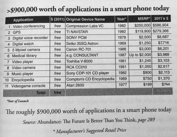 Smart Phone Applications