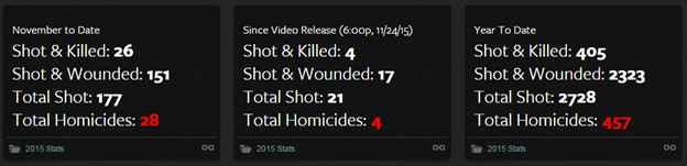 chicago gun violence chart